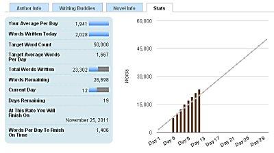 NaNoWriMo Stats, Day 12, Jen