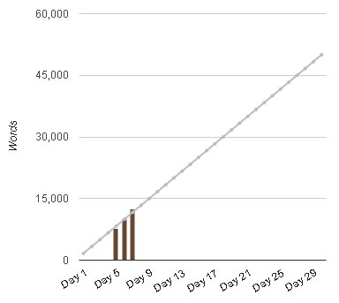 Jen's NaNoWriMo Word Count Graph